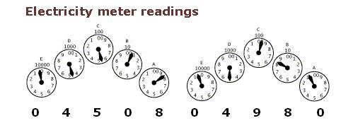 How to read meters