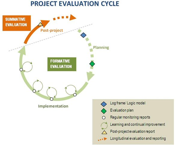 Project evaluation cycle